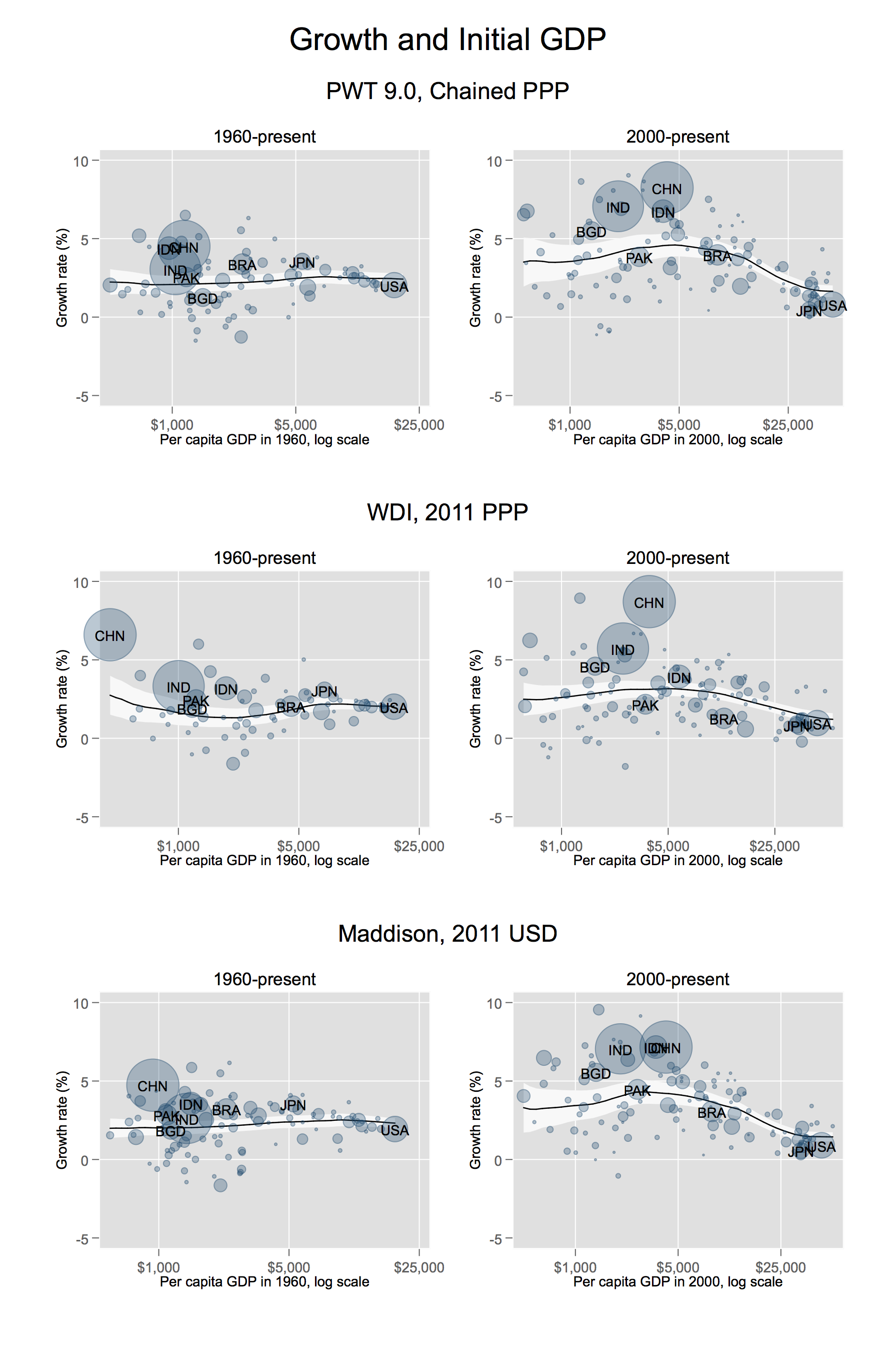 Growth and initial GDP, grouped by PWT 9.0, Chained PPP / WDI, 2011 PPP / Maddison, 2011 USD