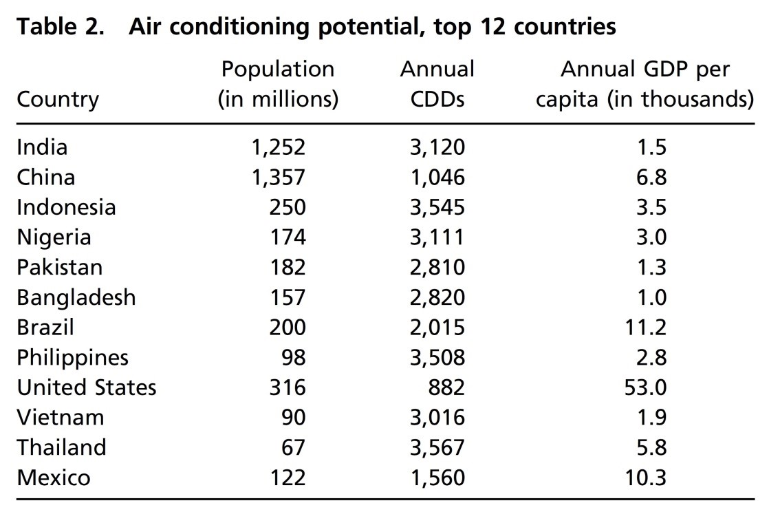 Air Conditioning and Global Energy Demand