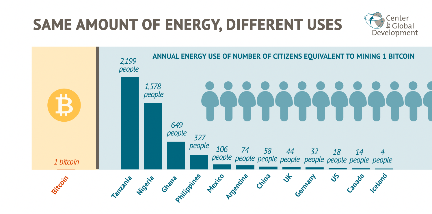 Chart showing yearly energy use for a number of countries equivalent to mining one bitcoin. In several countries, it's equal to hundreds or thousands of citizens yearly energy use.