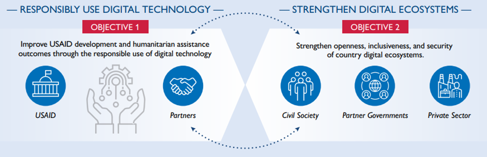 Graphic showing two main goals for USAID's strategy, with stakeholders for each.