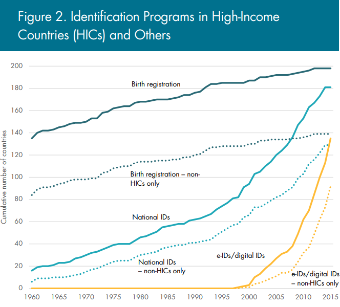 Identification Programs in High-Income Countries and others