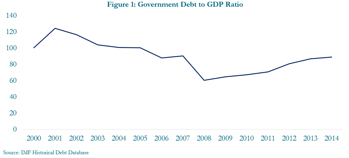 Figure 1: Government debt to GDP ratio