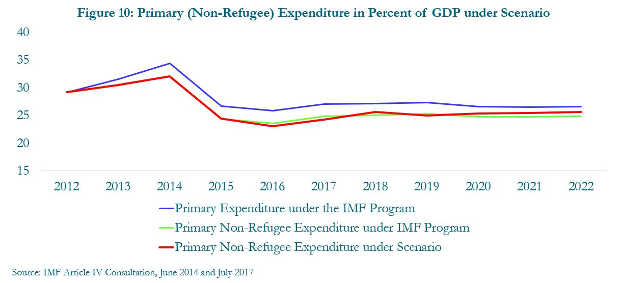 Figure 10: Primary (non-refugee) expenditure in percent of GDP under scenario