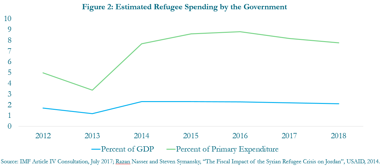 Figure 2: Estimated refugee spending by the government