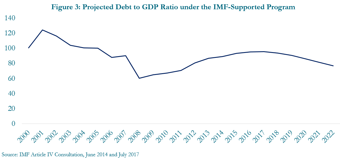 Figure 3: Projected debt to GDP ratio under the IMF-supported program