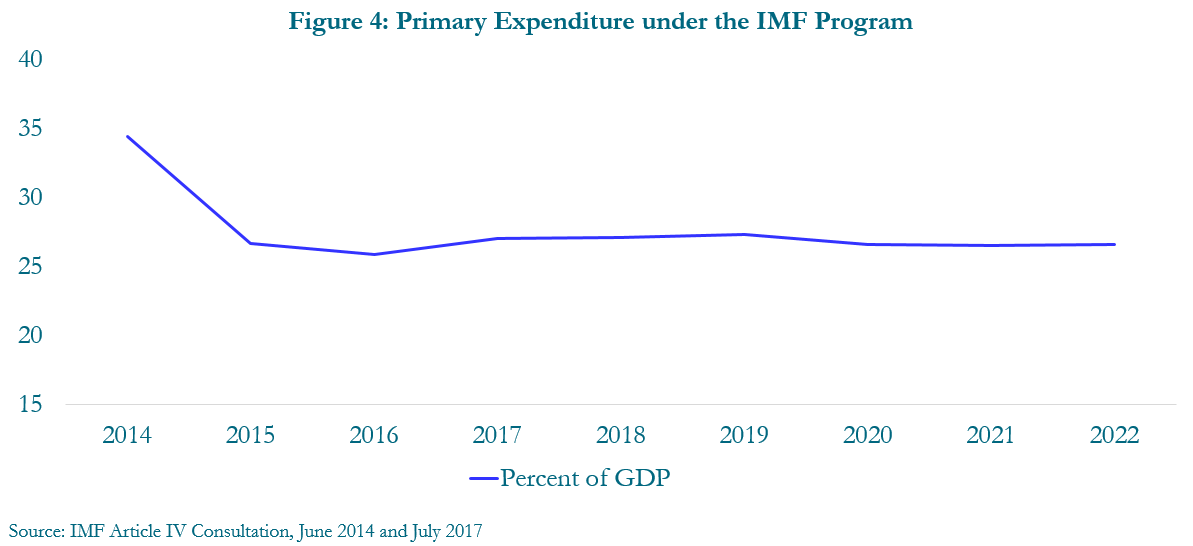 Figure 4: Primary expenditure under the IMF program