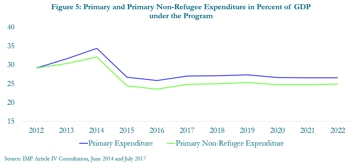 Figure 5: Primary and primary non-refugee expenditure in percent of GDP under the program