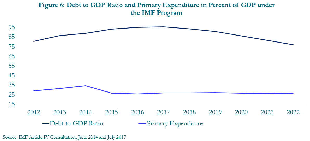 Figure 6: Debt to GDP ratio and primary expenditure in percent of GDP under the IMF program