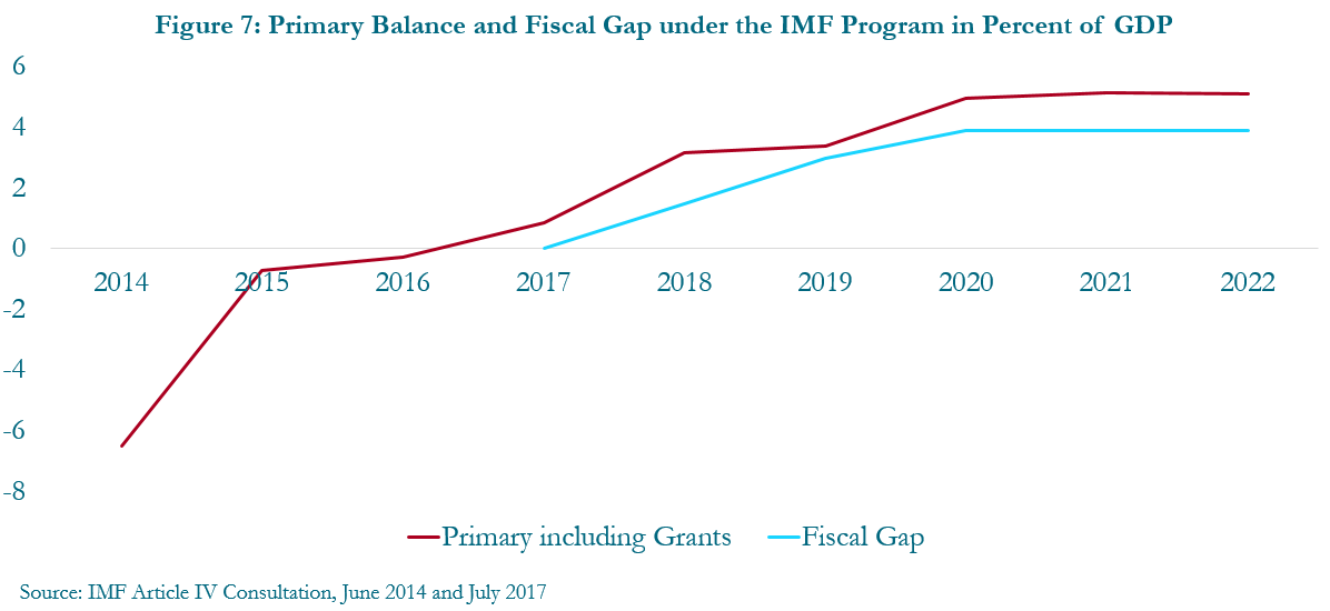 Figure 7: Primary balance and fiscal gap under the IMF program in percent of GDP