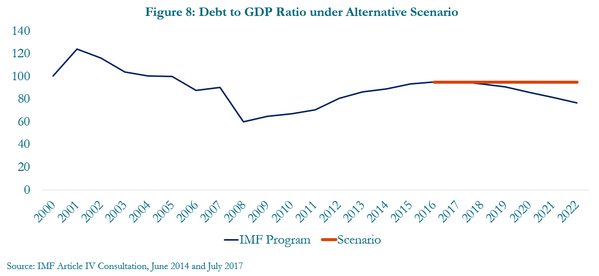 Figure 8: Debt to GDP ratio under alternative scenario