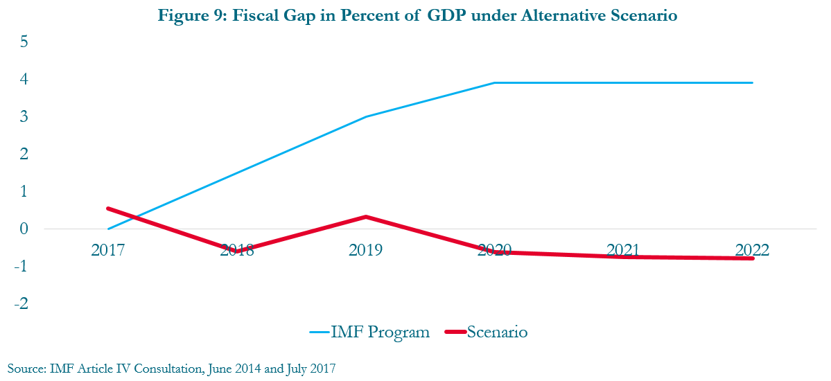 Figure 9: Fiscal gap in percent of GDP under alternative scenario