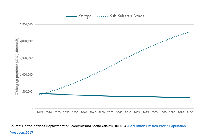 A table showing Europe's working-age population will continue to decline, while sub-Saharan Africa's rises