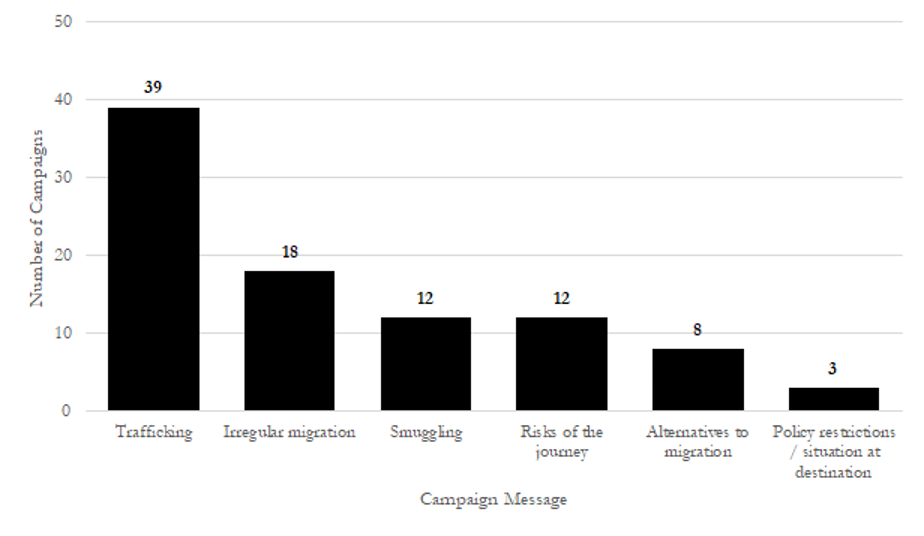 A frequency distribution of information campaigns' stated messages