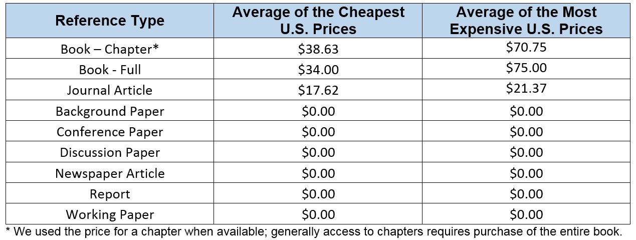The Price of Knowledge in a World of Fee-Based Scientific Journals