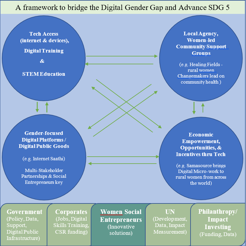 A graphic showing a framework to bridge the digital gender gap and advance SDG 5