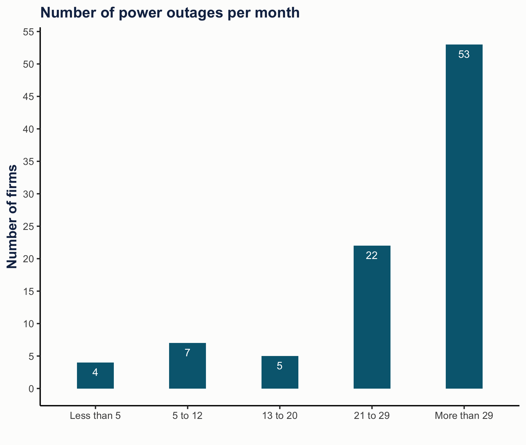 Chart showing number of power outages per month
