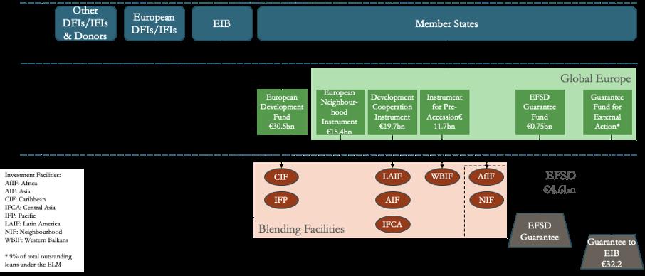 A flow chart showing the EU development finance architecture under the 2014-2020 MFF.