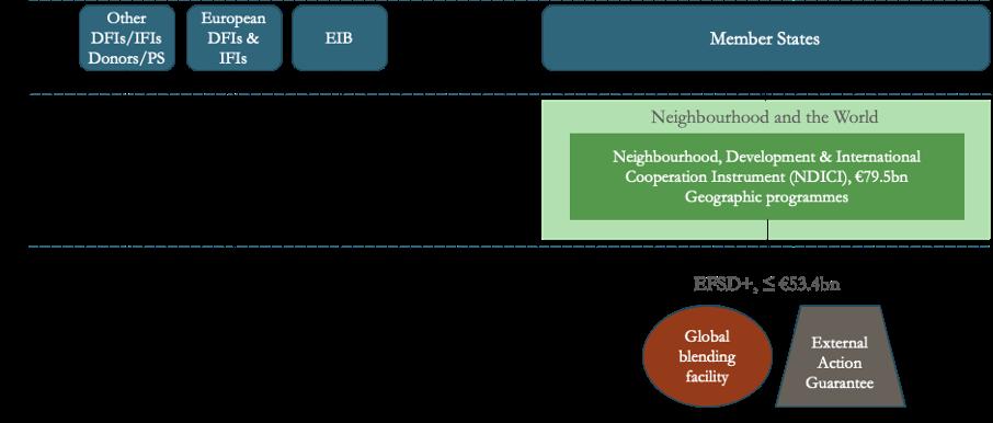 A flow chart showing the EU development finance architecture under the 2021-2027 MFF.