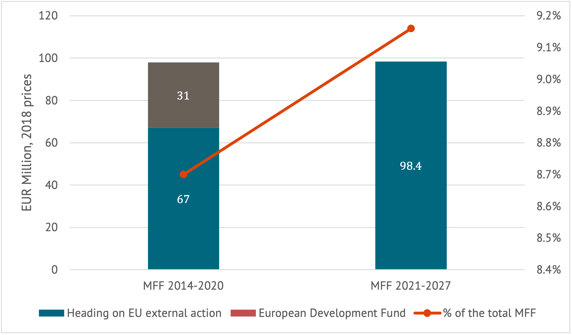 A chart showing the EU budget for external action, 2014-2020 and 2021-2027 compared.