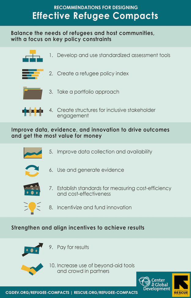 Refugee Compacts: 1. Develop and use standardized assessment tools; 2. Create a refugee policy index; 3. Take a portfolio approach; 4. Create structures for inclusive stakeholder engagement; 5. Improve data collection and availability; 6. Use and generate evidence; 7. Establish standards for measuring cost-efficiency and cost-effectiveness; 8. Incentivize and fund innovation; 9. Pay for results; 10. Increase use of beyond-aid tools and crowd in partners.