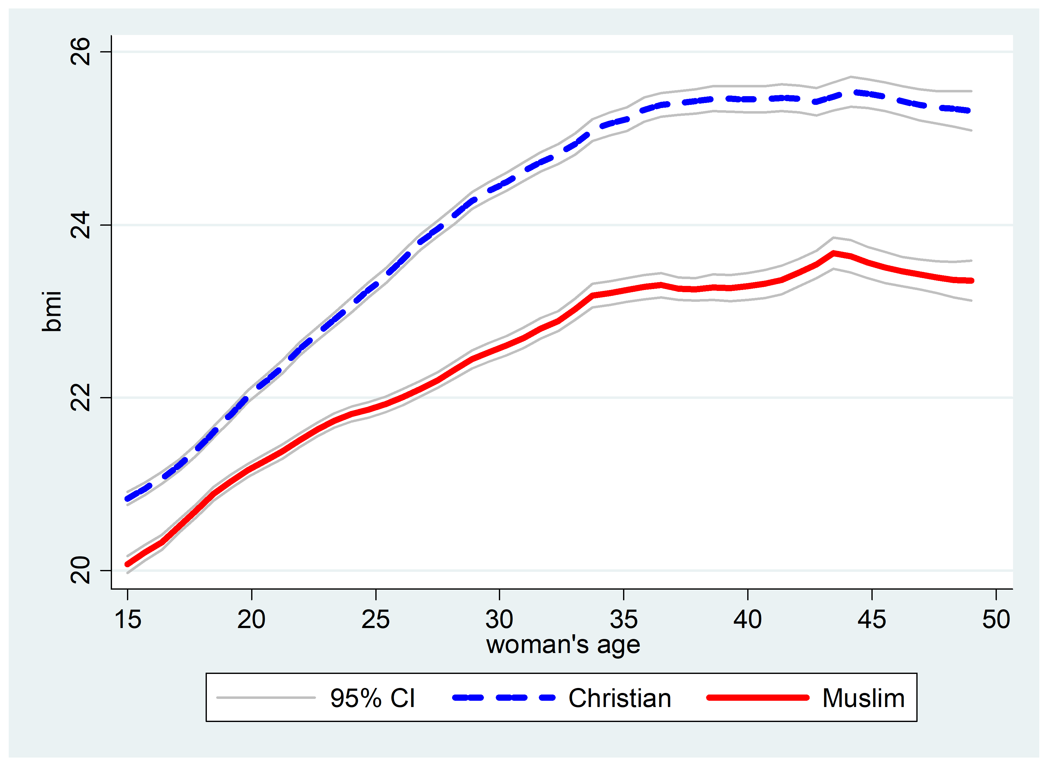 A graph depicting BMI by age and religion
