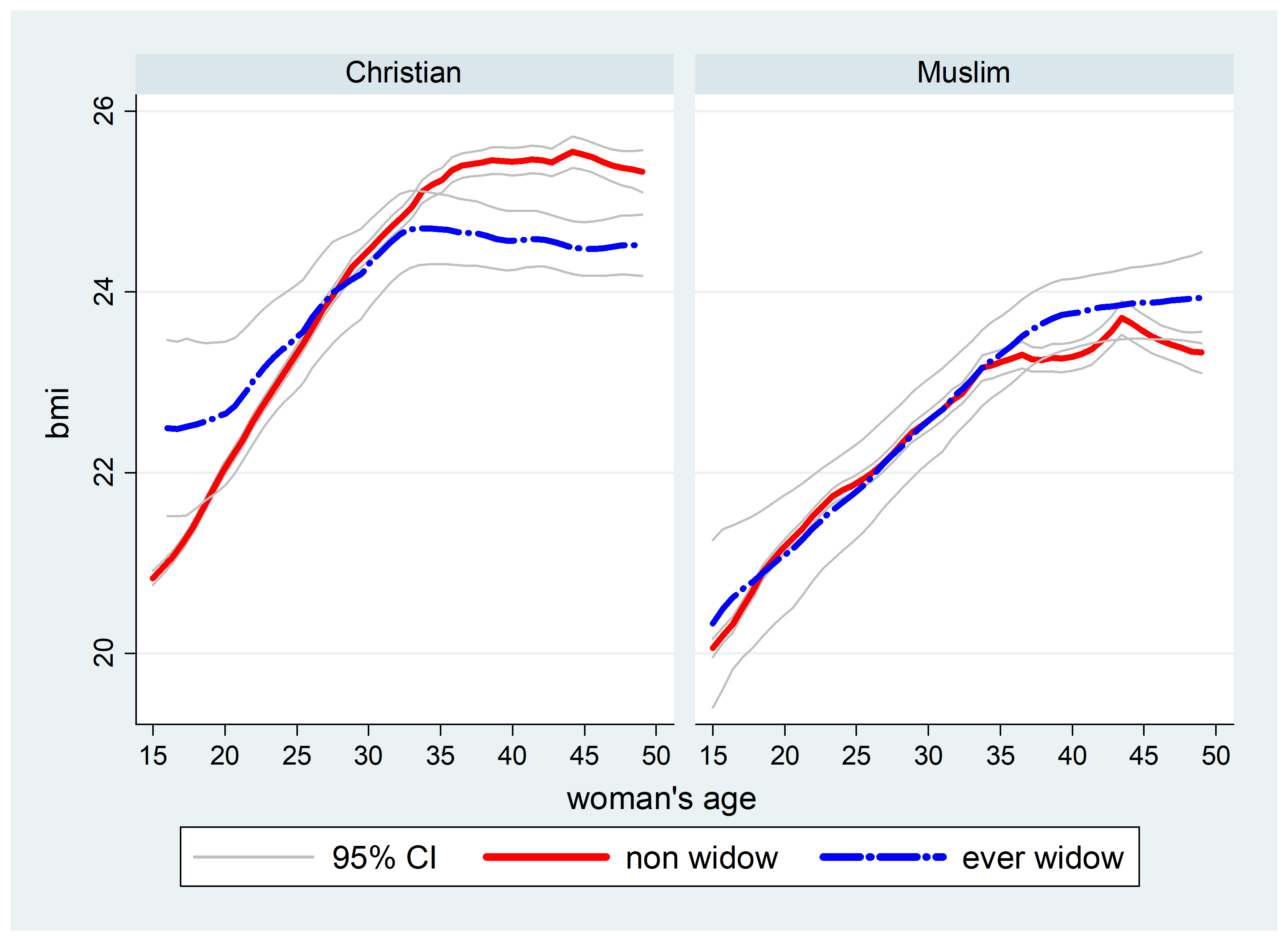 A graph depicting BMI by age and whether ever-widowed or never-widowed