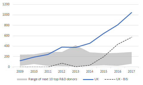 R&D ODA by UK, compared to other DAC donors ($ millions)
