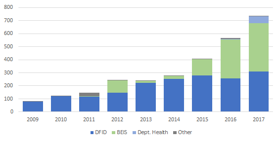 R&D ODA spending by department (in millions of pounds)