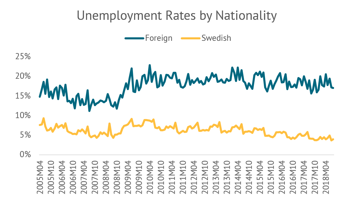 Chart of unemployment rates by nationality in Sweden -- showing higher rates for foreign nationalities than Swedes.