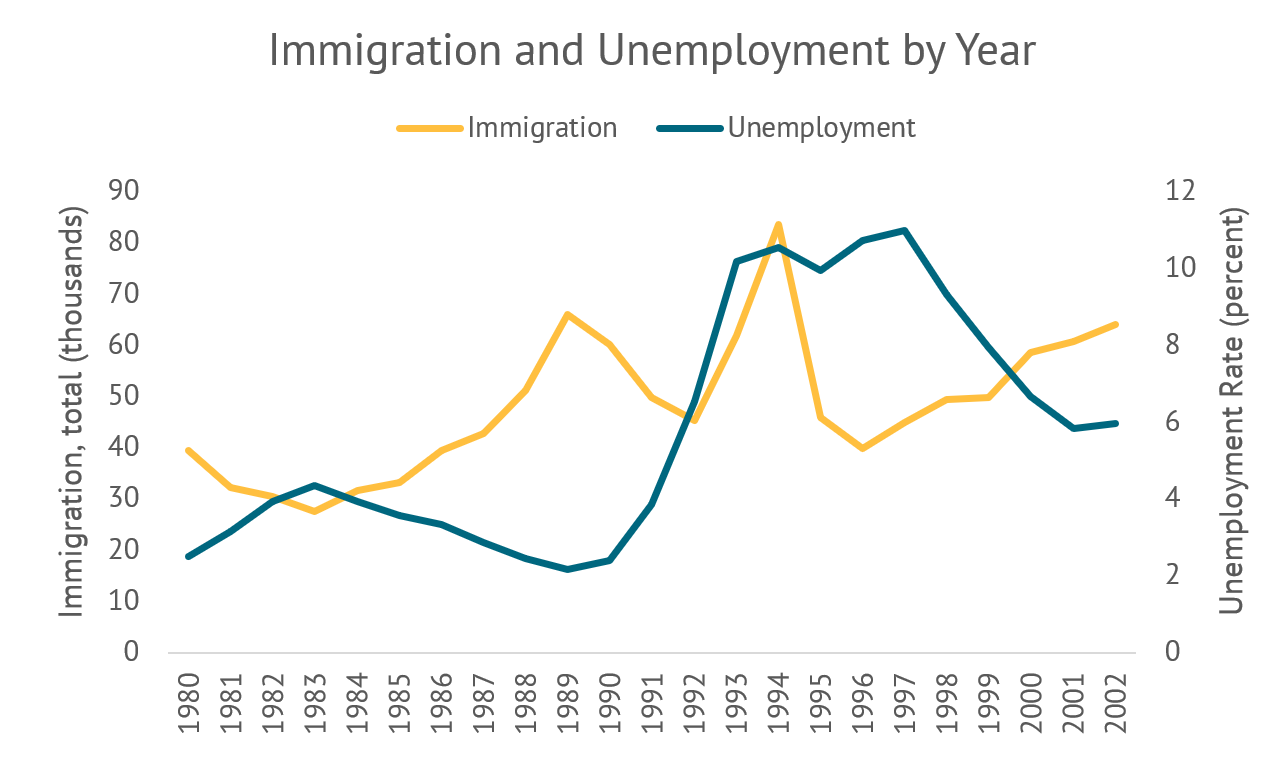 Chart of immigration vs. unemployment rates by year in Sweden
