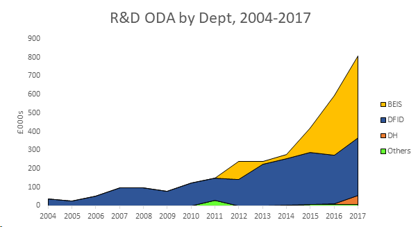 Chart showing BEIS's rising R&D spending on ODA