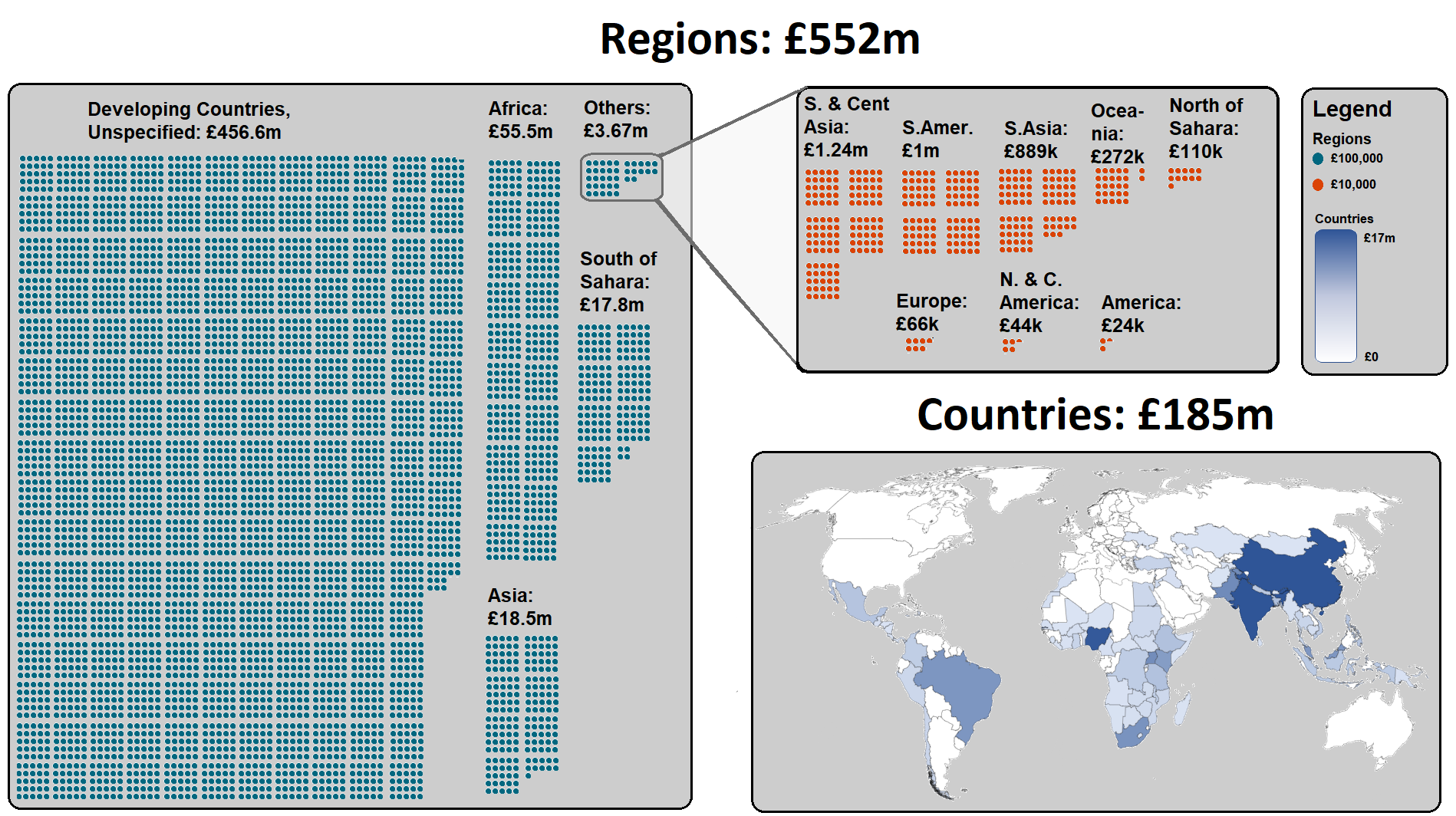 Visualization breaking down where most aid goes
