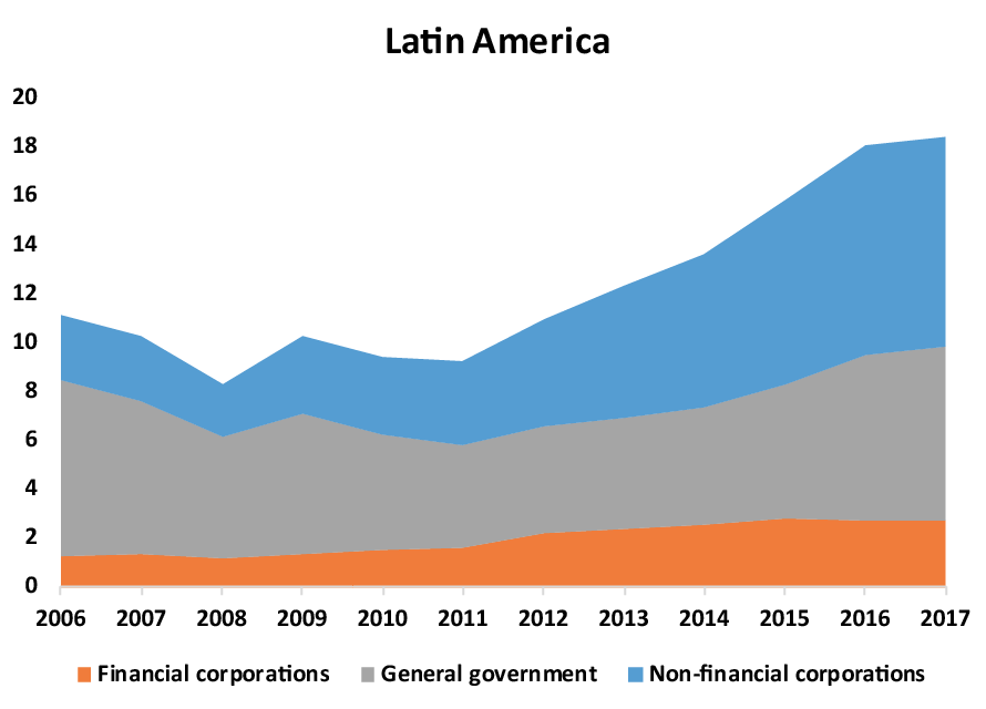 Stock of external debt securities to GDP in Latin America
