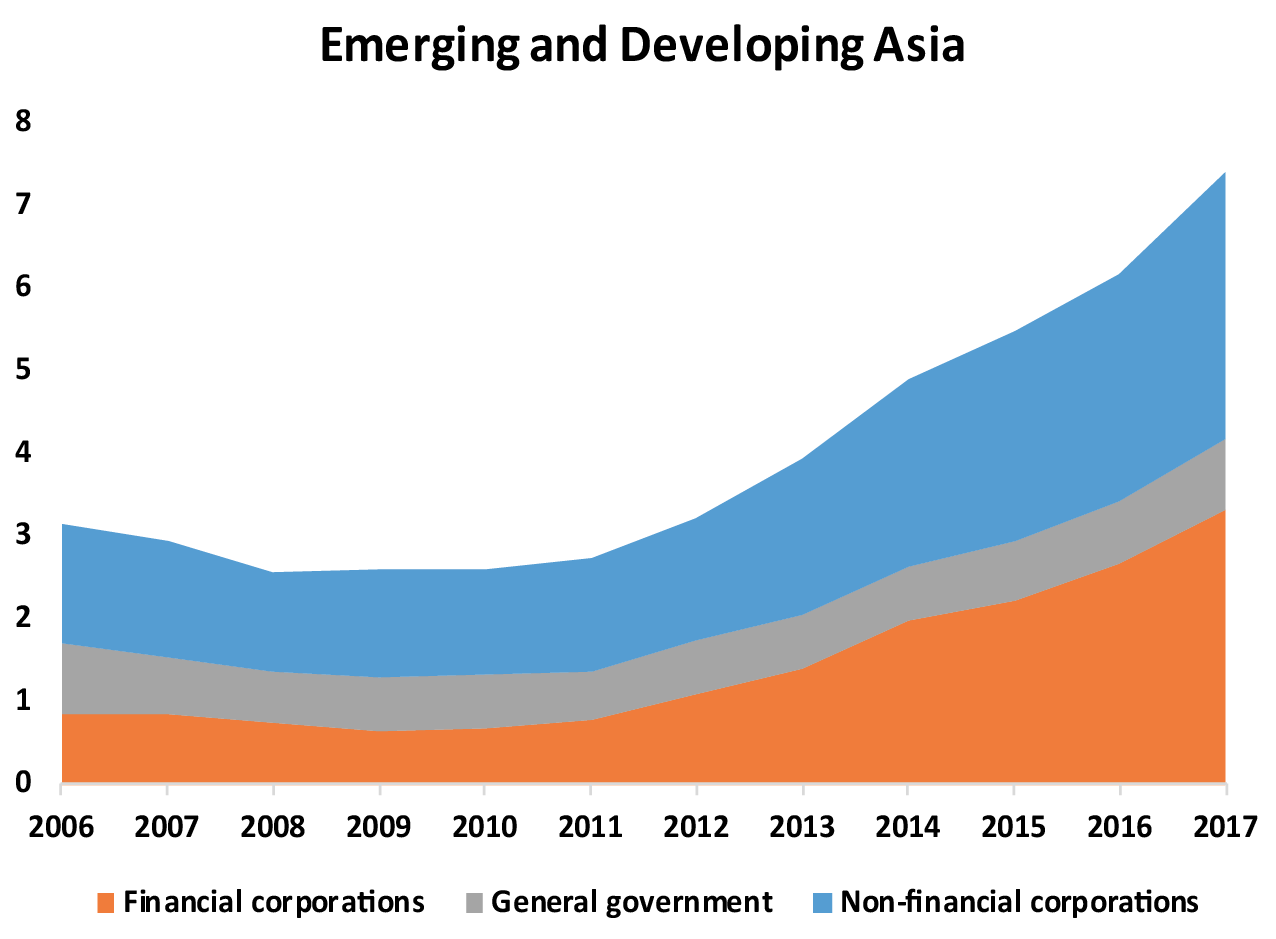 Stock of external debt securities to GDP in Emerging and Developing Asia