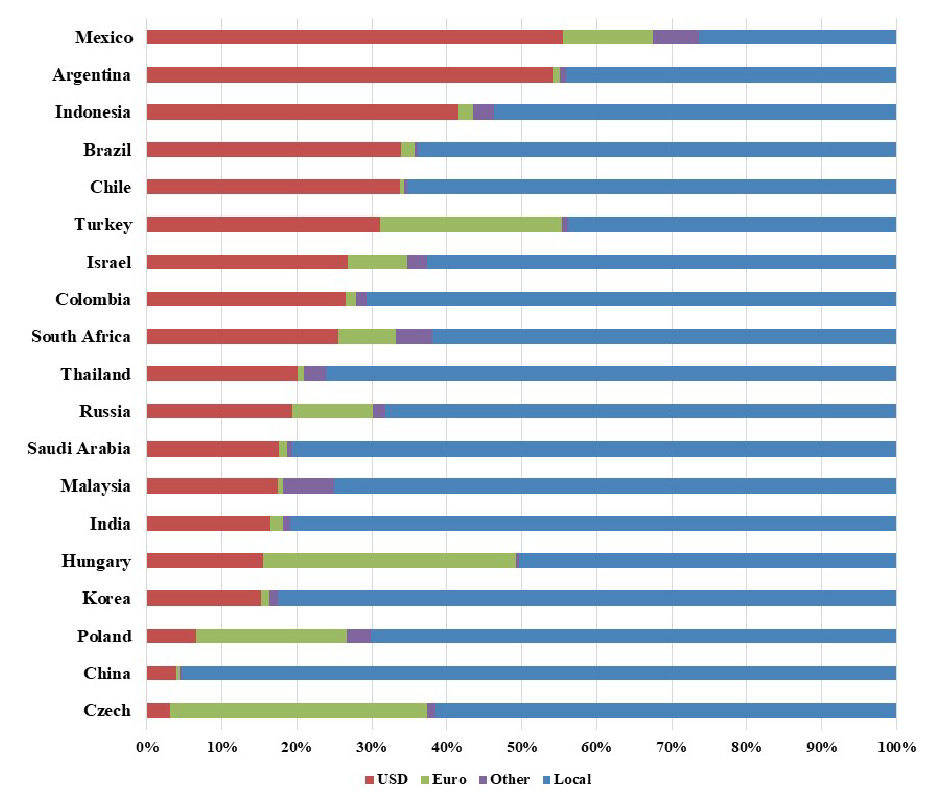 Non-Financial Corporate Debt: (currency composition categorized as USD, Euro, other, local)