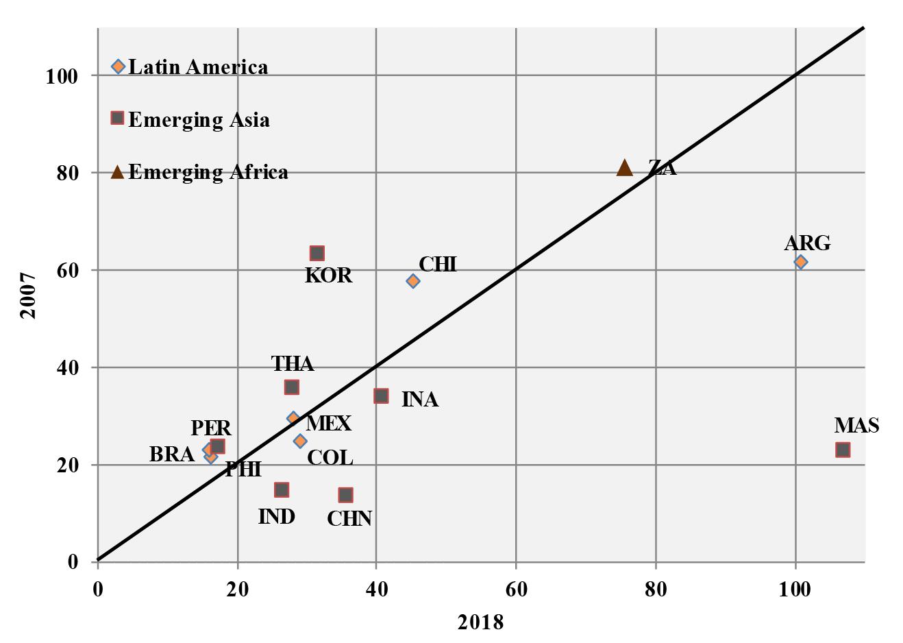 Short-term external debt to gross international reserves for 2007 to 2018