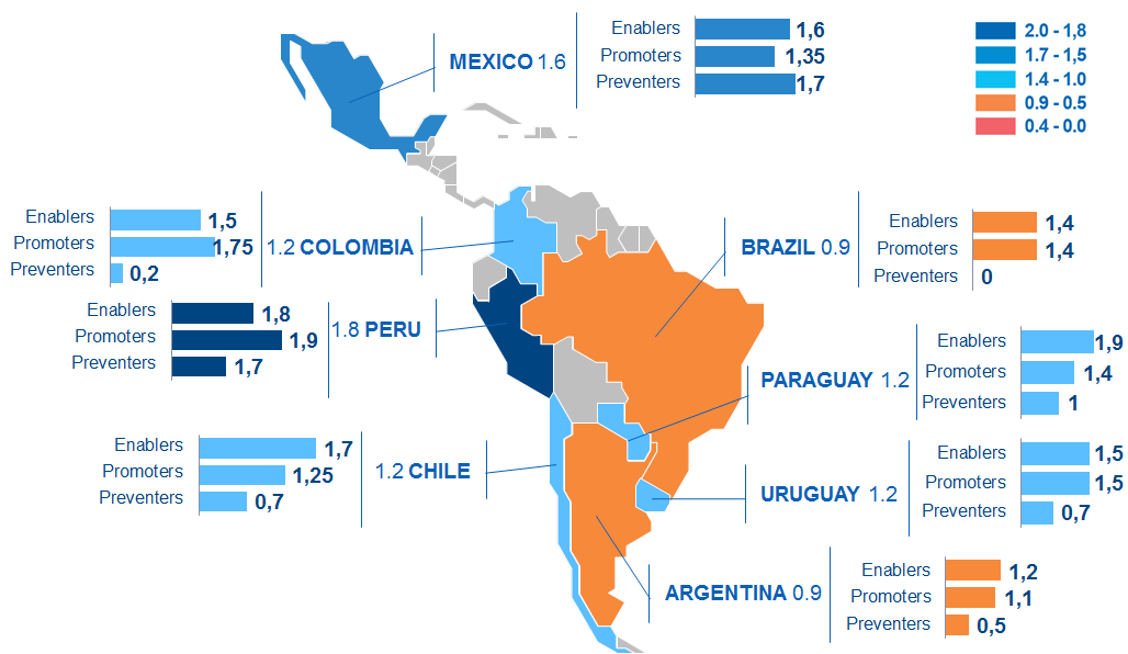 A map of eight Latin American countries and their scores on an index of regulatory practices for financial inclusion