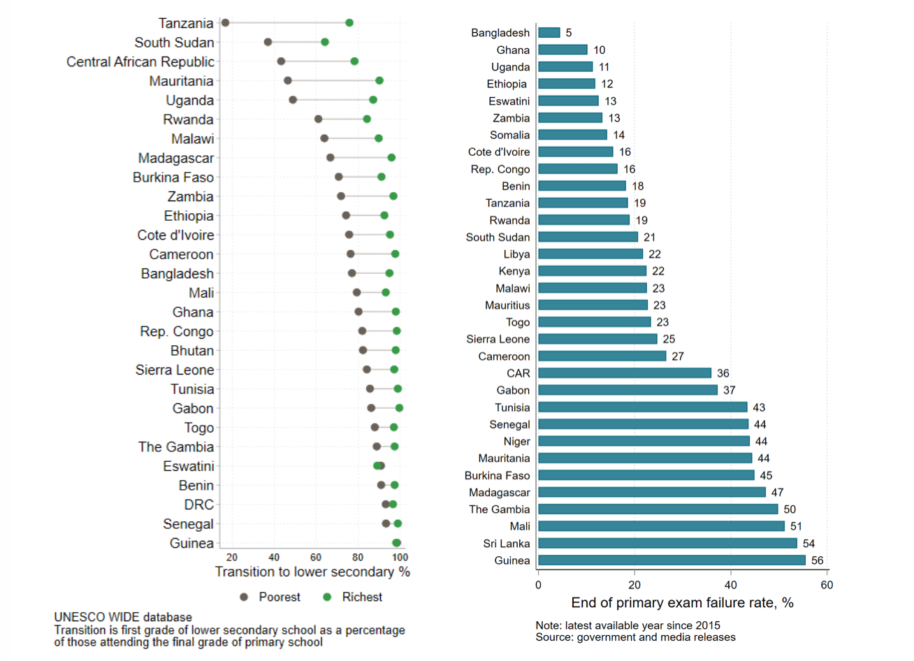 A pair of charts showing that poorer students pass school leaving exams at much lower rates than richer peers in many countries, and that exam failure rates are extremely high in many countries