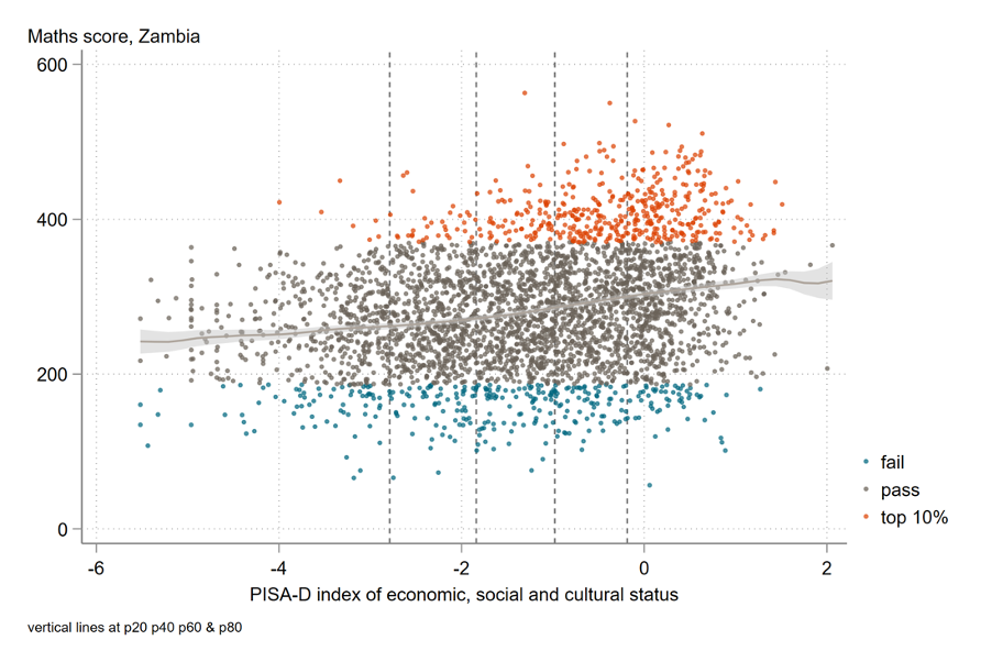 Scatter plot showing positiverelationship between pass rate and socioeconomic status in Zambia for math