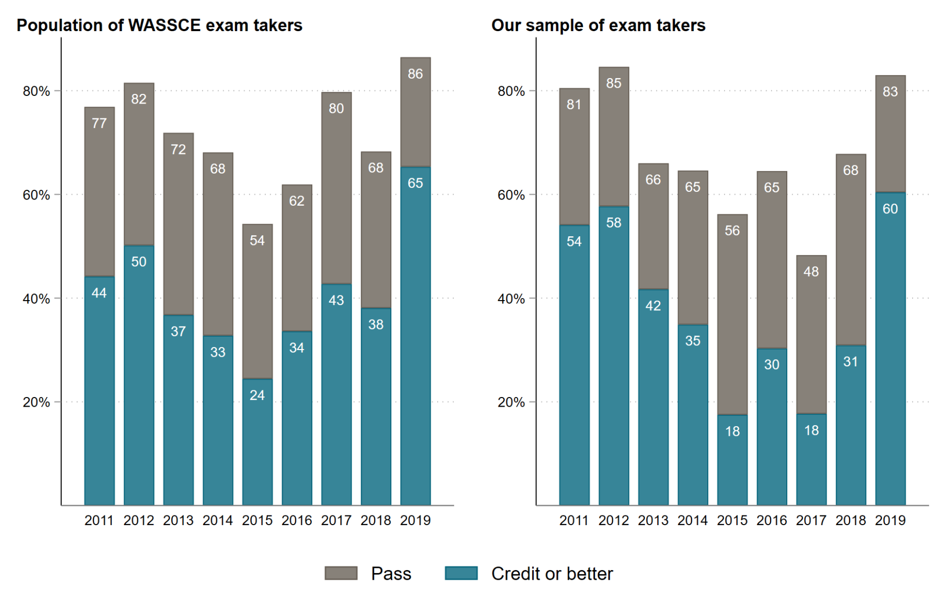 Chart showing that the actual pass rates and the rates of our sample, with the same students sitting for multiple tests, show almost identical variation year-to-year