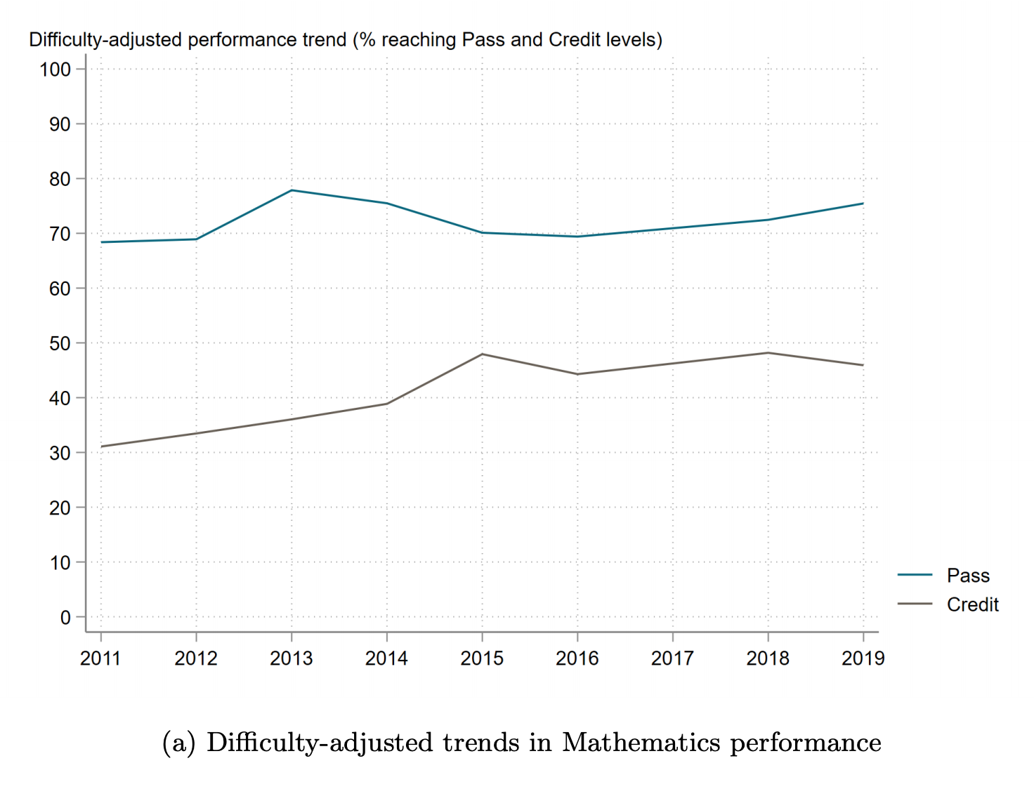 Chart showing that if you adjust for difficulty, there is a slow but small upward increase in math performance over tie