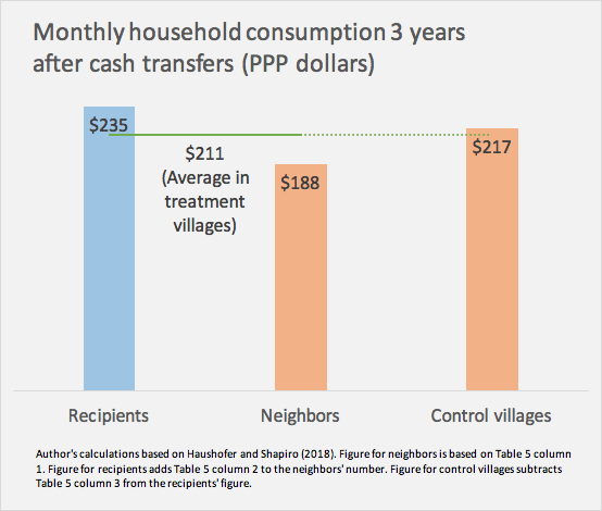 Monthly household consumption 3 years after cash transfers (PPP dollars)