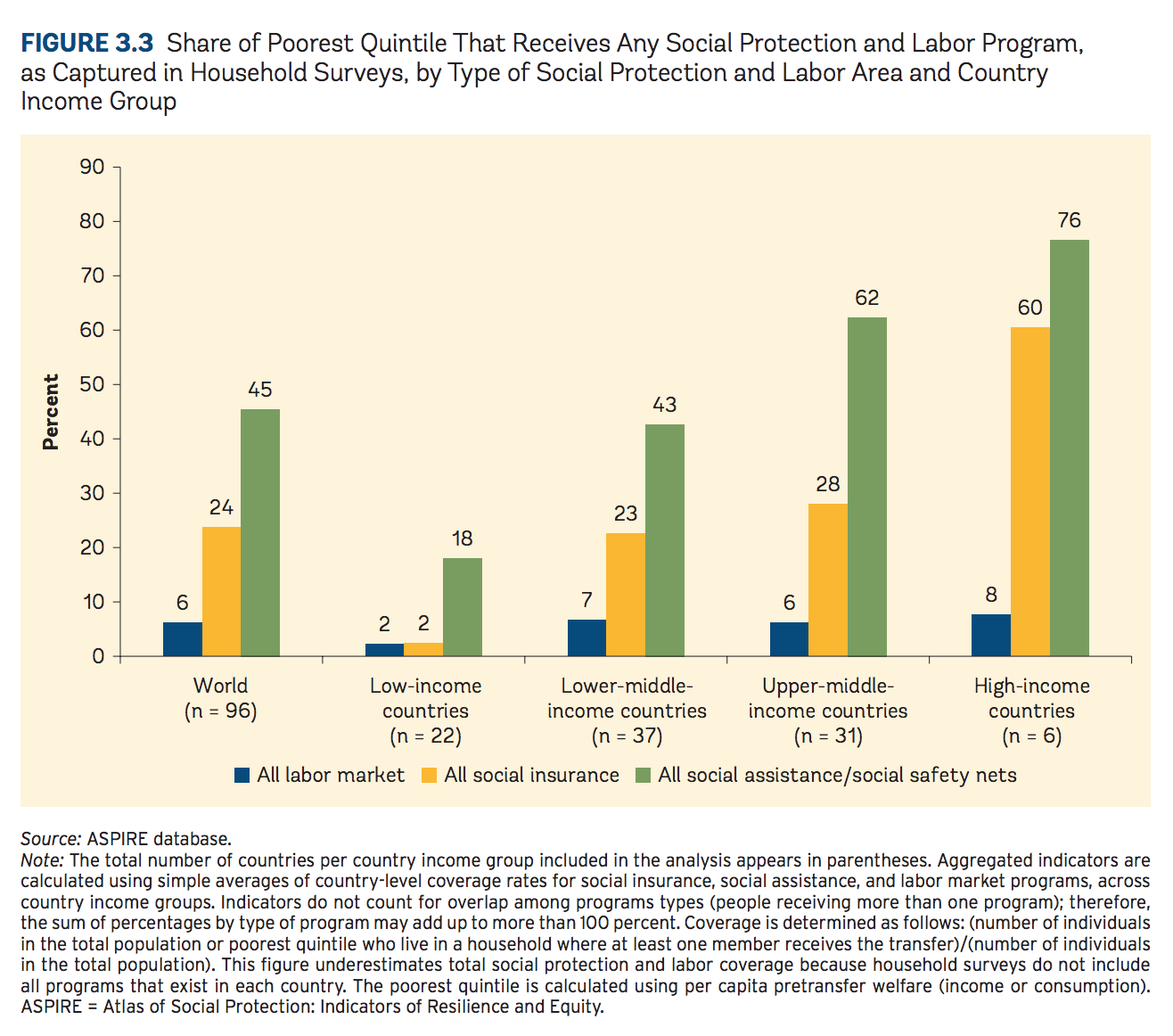 Share of poorest quintile that receives any social protection and labor program, as captured in household surveys, by type of social protection and labor area and country income group
