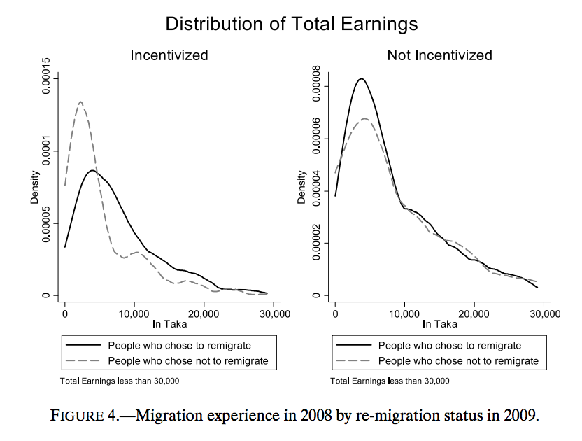 chart of the distribution of total earnings for migrants