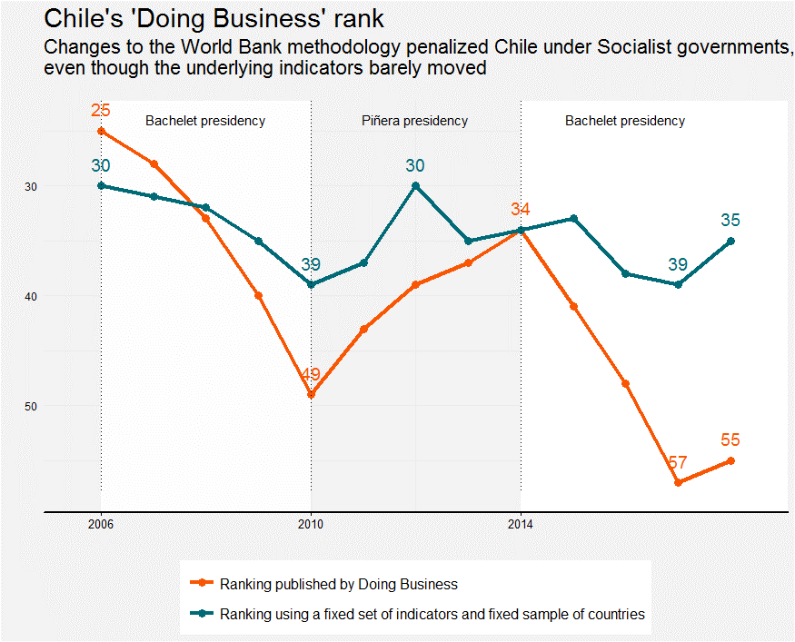 A chart showing that Chile's shifts in the Doing Business rankings were mostly an artifact of methodological changes, not policy reforms.