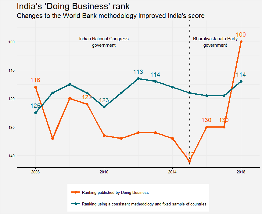 A chart showing that India's rise in the Doing Business rankings is mostly an artifact of methodological changes, not policy reforms.