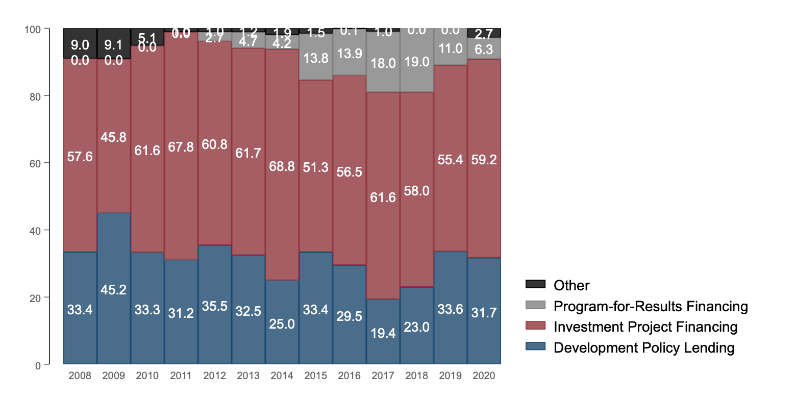 Proportional bar graphs for 2008-2020 showing shares of program-for-results financing, investment project financing and development policy lending. The numbers have generally stayed fairly similar in 2020 from preceding years.