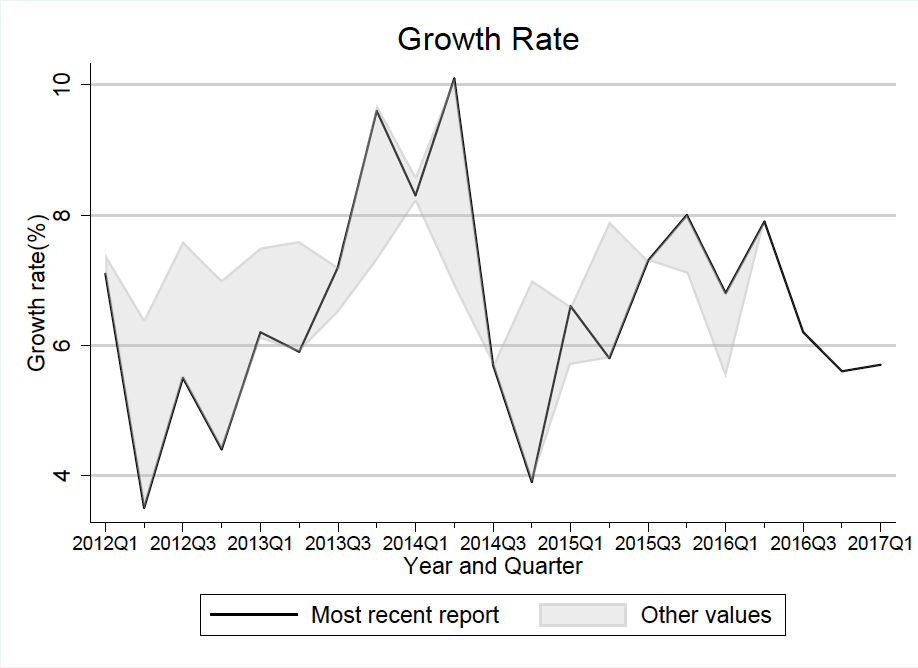 Growth rate by year and quarter - Tanzania