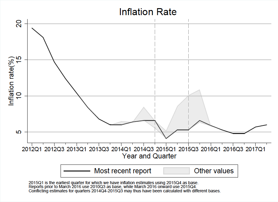 Inflation rate - Tanzania