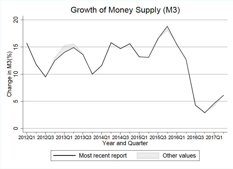 Growth of money supply - Tanzania